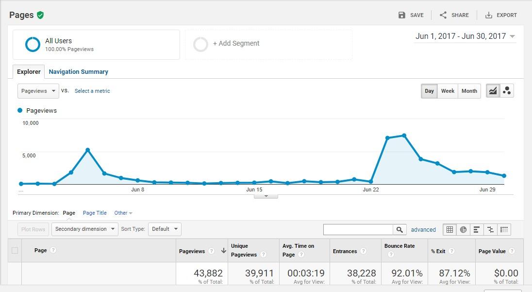 increase pageviews